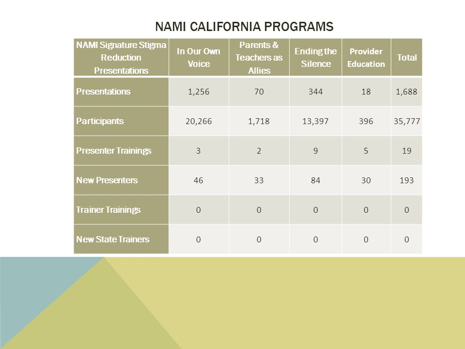 NAMI CALIFORNIA PROGRAMS NAMI Signature Stigma Reduction Presentations In Our Own Voice Parents & Teachers as Allies Ending the Silence Provider Educa