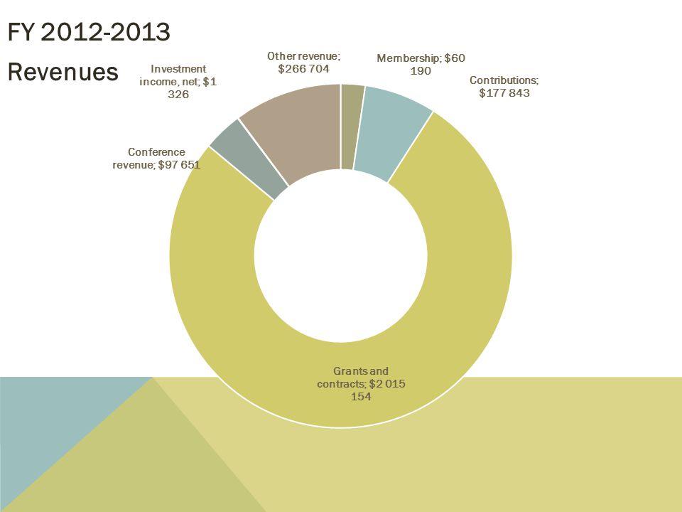FY 2012-2013 Revenues