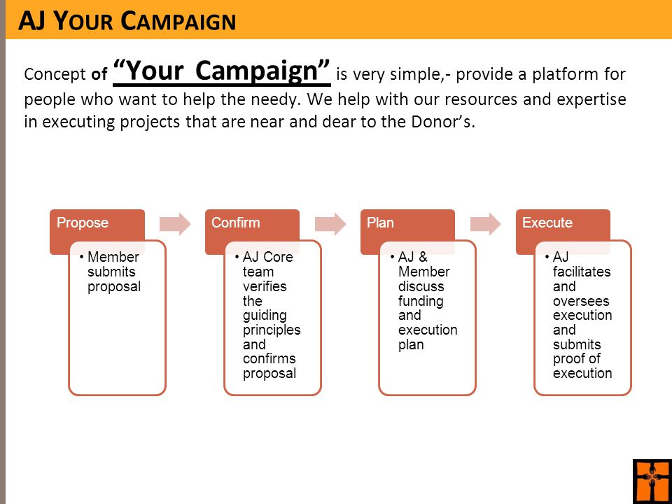 AJ Y OUR C AMPAIGN Concept of Your Campaign is very simple,- provide a platform for people who want to help the needy.
