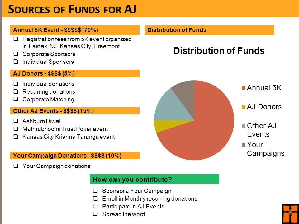 S OURCES OF F UNDS FOR AJ Distribution of FundsAnnual 5K Event - $$$$$ (70%)  Registration fees from 5K event organized in Fairfax, NJ, Kansas City, Freemont  Corporate Sponsors  Individual Sponsors AJ Donors - $$$$ (5%)  Individual donations  Recurring donations  Corporate Matching Other AJ Events - $$$$ (15%)  Ashburn Diwali  Mathrubhoomi Trust Poker event  Kansas City Krishna Taranga event Your Campaign Donations - $$$$ (10%)  Your Campaign donations How can you contribute.