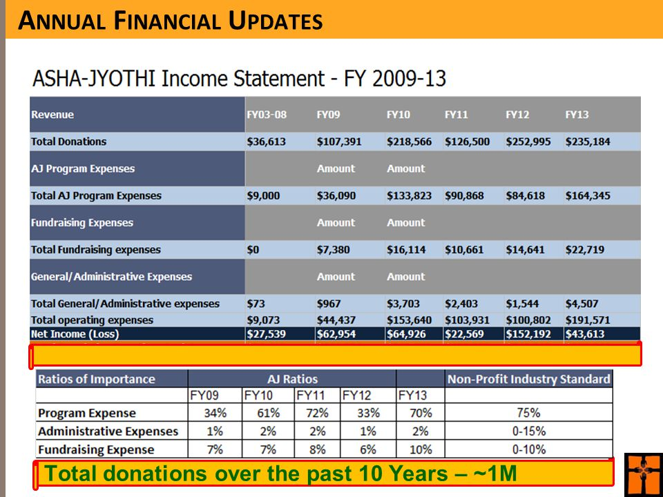 Total donations over the past 10 Years – ~1M A NNUAL F INANCIAL U PDATES