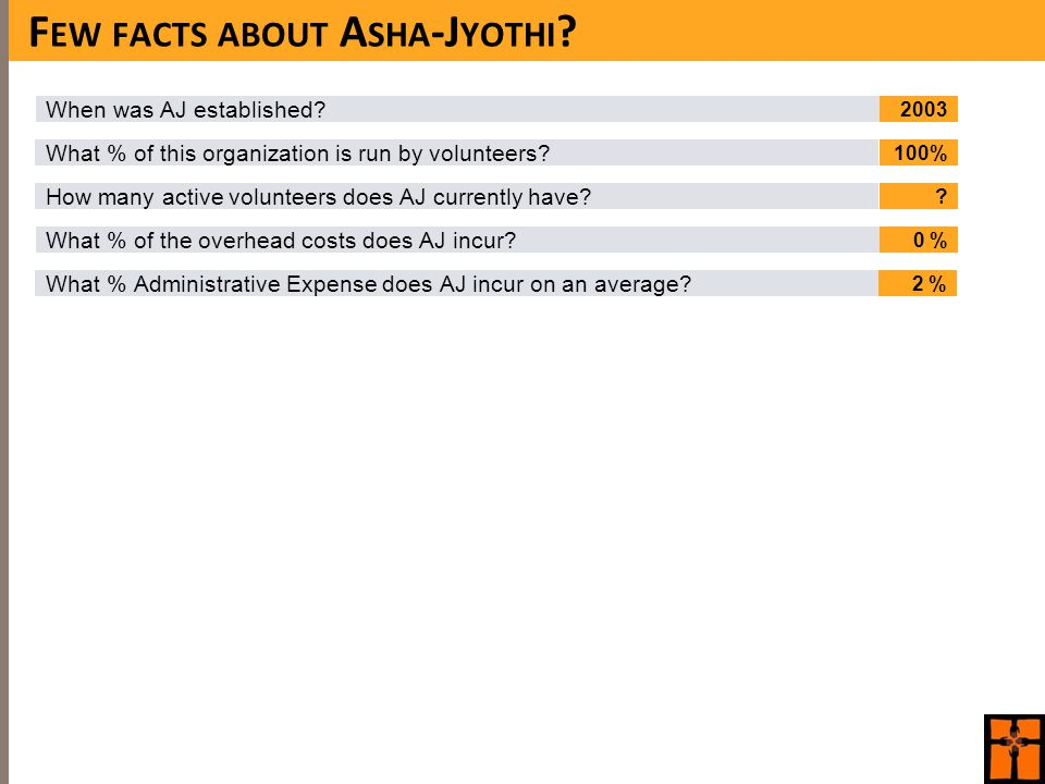 What % of this organization is run by volunteers. What % of the overhead costs does AJ incur.