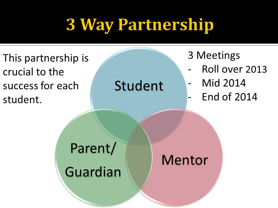 Student Mentor Parent/ Guardian This partnership is crucial to the success for each student. 3 Meetings -Roll over 2013 -Mid 2014 -End of 2014