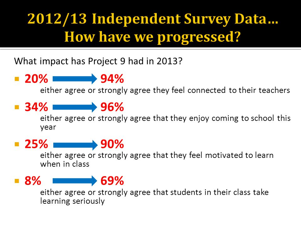 What impact has Project 9 had in 2013?  20% 94% either agree or strongly agree they feel connected to their teachers  34% 96% either agree or strong