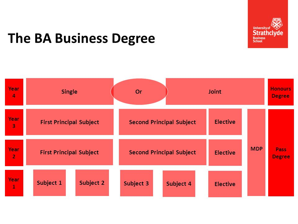 The BA Business Degree Year 1 Year 2 Year 4 Honours Degree Pass Degree Year 3 Subject 3 Subject 4 Subject 1Subject 2 MDP Single Joint Or Elective Firs