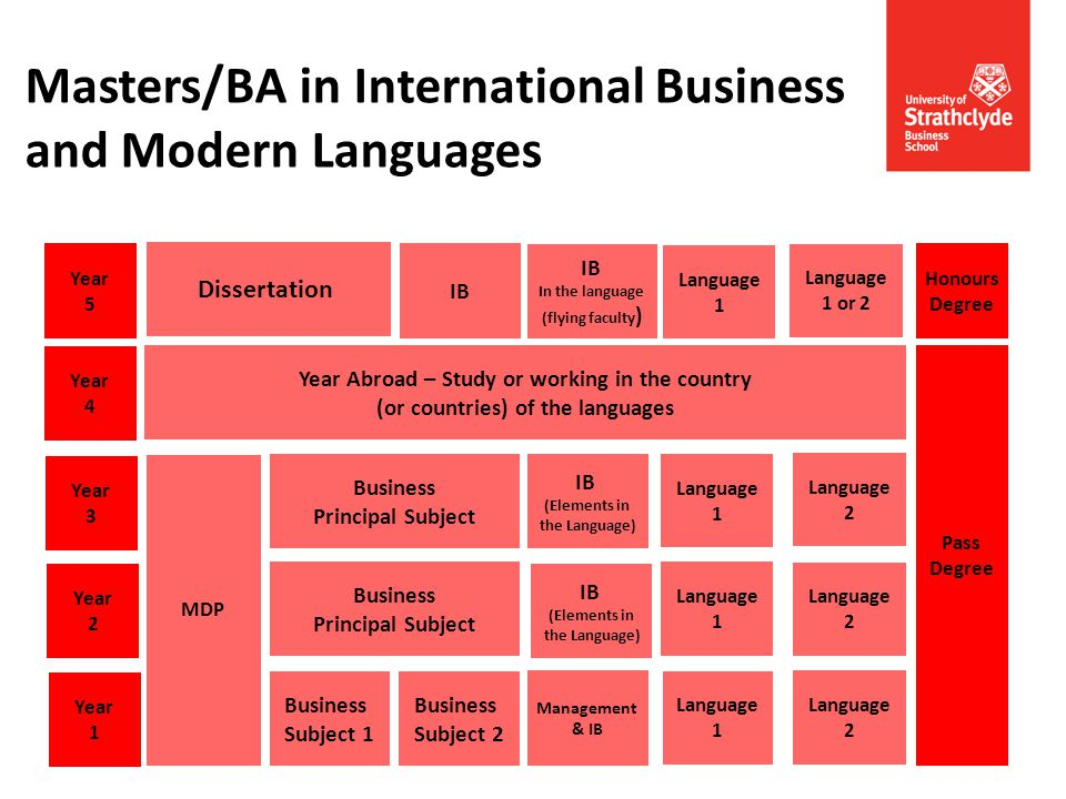 Masters/BA in International Business and Modern Languages Year 1 Year 2 Pass Degree Year 3 Business Subject 1 Business Principal Subject Business Prin