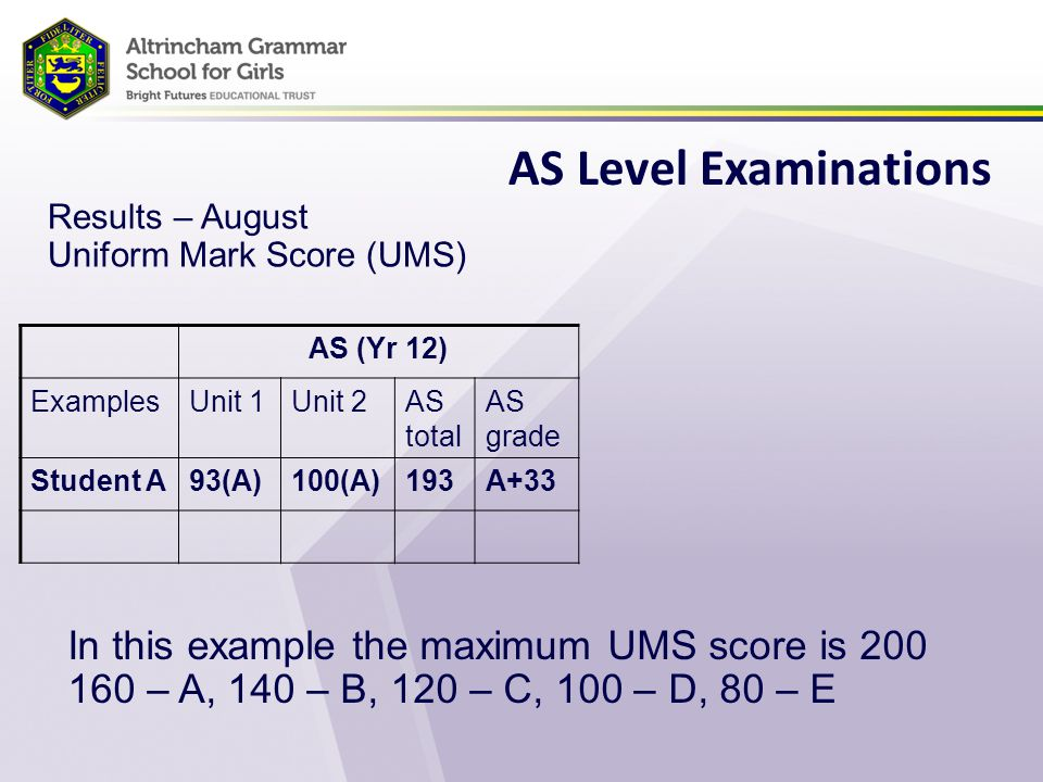 AS Level Examinations Results – August Uniform Mark Score (UMS) AS (Yr 12) ExamplesUnit 1Unit 2AS total AS grade Student A93(A)100(A)193A+33 In this example the maximum UMS score is 200 160 – A, 140 – B, 120 – C, 100 – D, 80 – E