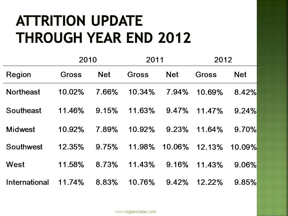 201020112012 RegionGrossNetGrossNetGrossNet Northeast10.02%7.66%10.34%7.94% 10.69%8.42% Southeast11.46%9.15%11.63%9.47% 11.47%9.24% Midwest10.92%7.89%10.92%9.23% 11.64%9.70% Southwest12.35%9.75%11.98%10.06% 12.13%10.09% West11.58%8.73%11.43%9.16% 11.43%9.06% International11.74%8.83%10.76%9.42% 12.22%9.85% www.trgassociates.com