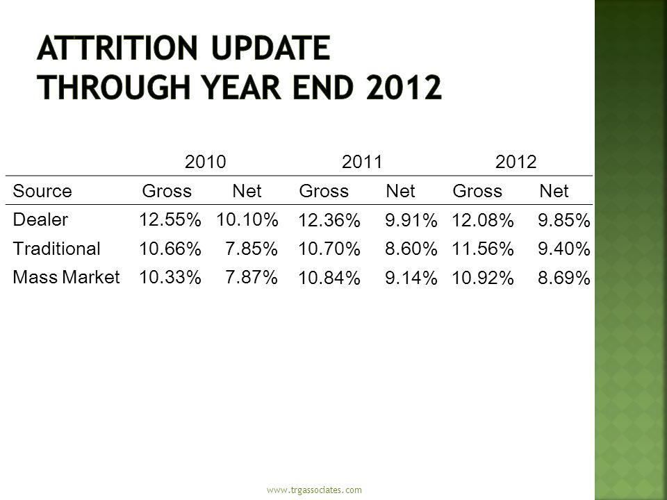 201020112012 SourceGrossNetGrossNetGrossNet Dealer12.55%10.10% 12.36%9.91%12.08%9.85% Traditional10.66%7.85% 10.70%8.60%11.56%9.40% Mass Market10.33%7.87% 10.84%9.14%10.92%8.69%