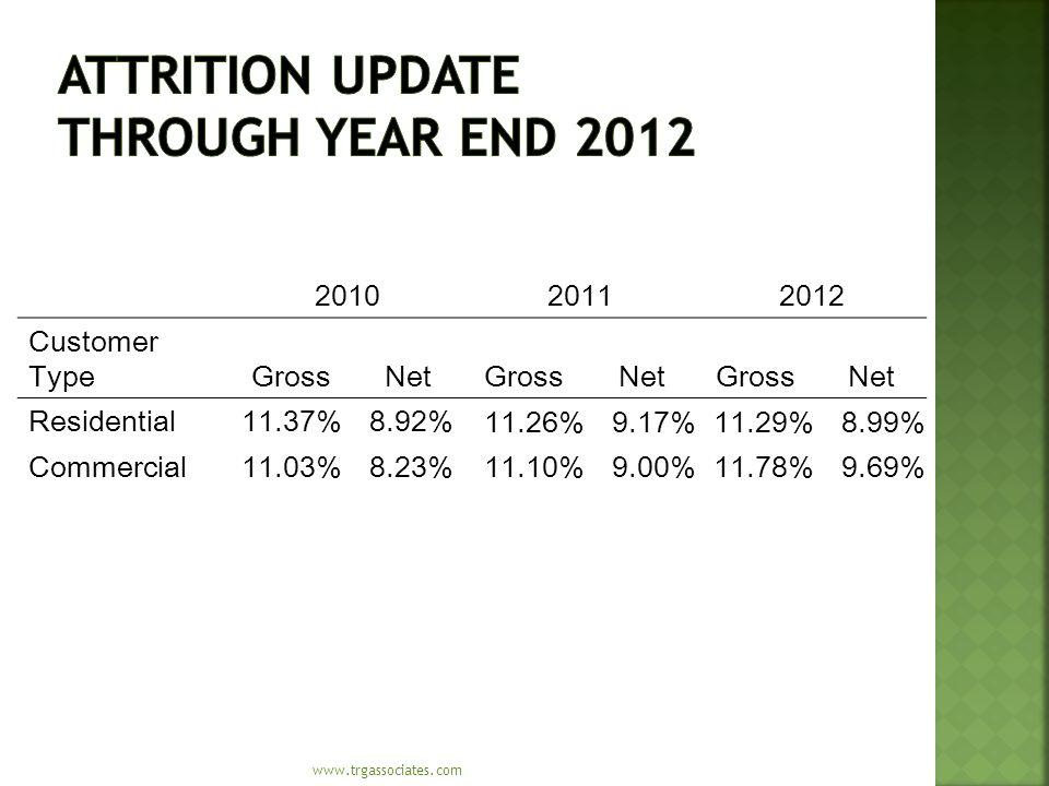 www.trgassociates.com 201020112012 Customer TypeGrossNetGrossNetGrossNet Residential11.37%8.92% 11.26%9.17%11.29%8.99% Commercial11.03%8.23% 11.10%9.00%11.78%9.69%