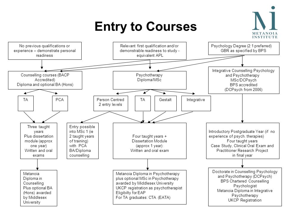 Entry to Courses No previous qualifications or experience – demonstrate personal readiness Relevant first qualification and/or demonstrable readiness