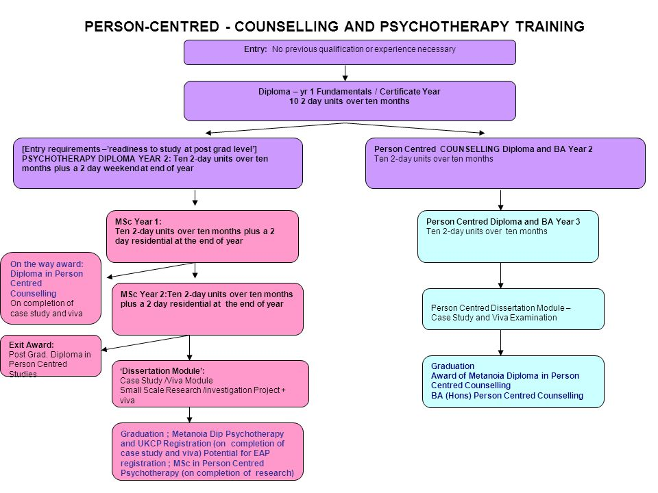 Person Centred COUNSELLING Diploma and BA Year 2 Ten 2-day units over ten months MSc Year 1: Ten 2-day units over ten months plus a 2 day residential