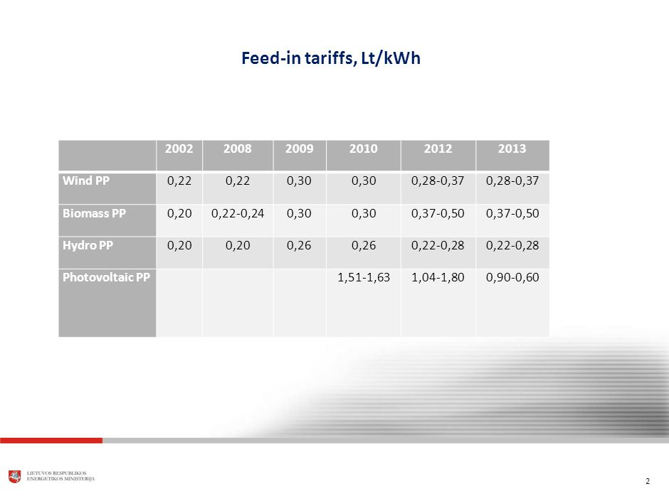 2 Feed-in tariffs, Lt/kWh 200220082009201020122013 Wind PP0,22 0,30 0,28-0,37 Biomass PP0,200,22-0,240,30 0,37-0,50 Hydro PP0,20 0,26 0,22-0,28 Photovoltaic PP 1,51-1,631,04-1,800,90-0,60