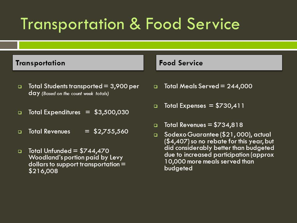 Transportation & Food Service  Total Students transported = 3,900 per day (Based on the count week totals)  Total Expenditures = $3,500,030  Total Revenues = $2,755,560  Total Unfunded = $744,470 Woodland's portion paid by Levy dollars to support transportation = $216,008  Total Meals Served = 244,000  Total Expenses = $730,411  Total Revenues = $734,818  Sodexo Guarantee ($21, 000), actual ($4,407) so no rebate for this year, but did considerably better than budgeted due to increased participation (approx 10,000 more meals served than budgeted Transportation Food Service