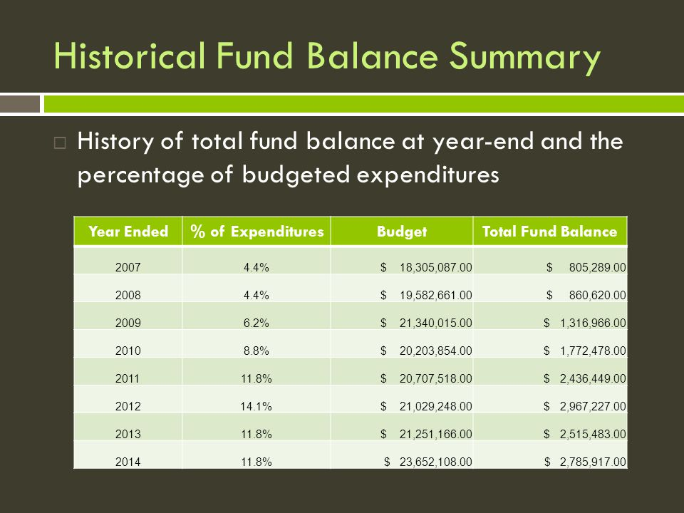 Historical Fund Balance Summary  History of total fund balance at year-end and the percentage of budgeted expenditures Year Ended% of ExpendituresBudgetTotal Fund Balance 20074.4% $ 18,305,087.00 $ 805,289.00 20084.4% $ 19,582,661.00 $ 860,620.00 20096.2% $ 21,340,015.00 $ 1,316,966.00 20108.8% $ 20,203,854.00 $ 1,772,478.00 201111.8% $ 20,707,518.00 $ 2,436,449.00 201214.1% $ 21,029,248.00 $ 2,967,227.00 201311.8% $ 21,251,166.00 $ 2,515,483.00 201411.8%$ 23,652,108.00$ 2,785,917.00