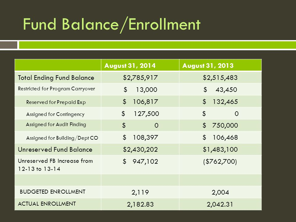 Fund Balance/Enrollment August 31, 2014August 31, 2013 Total Ending Fund Balance$2,785,917$2,515,483 Restricted for Program Carryover $ 13,000$ 43,450 Reserved for Prepaid Exp $ 106,817$ 132,465 Assigned for Contingency $ 127,500$ 0 Assigned for Audit Finding $ 0$ 750,000 Assigned for Building/Dept CO $ 108,397$ 106,468 Unreserved Fund Balance$2,430,202$1,483,100 Unreserved FB Increase from 12-13 to 13-14 $ 947,102($762,700) BUDGETED ENROLLMENT 2,1192,004 ACTUAL ENROLLMENT 2,182.832,042.31