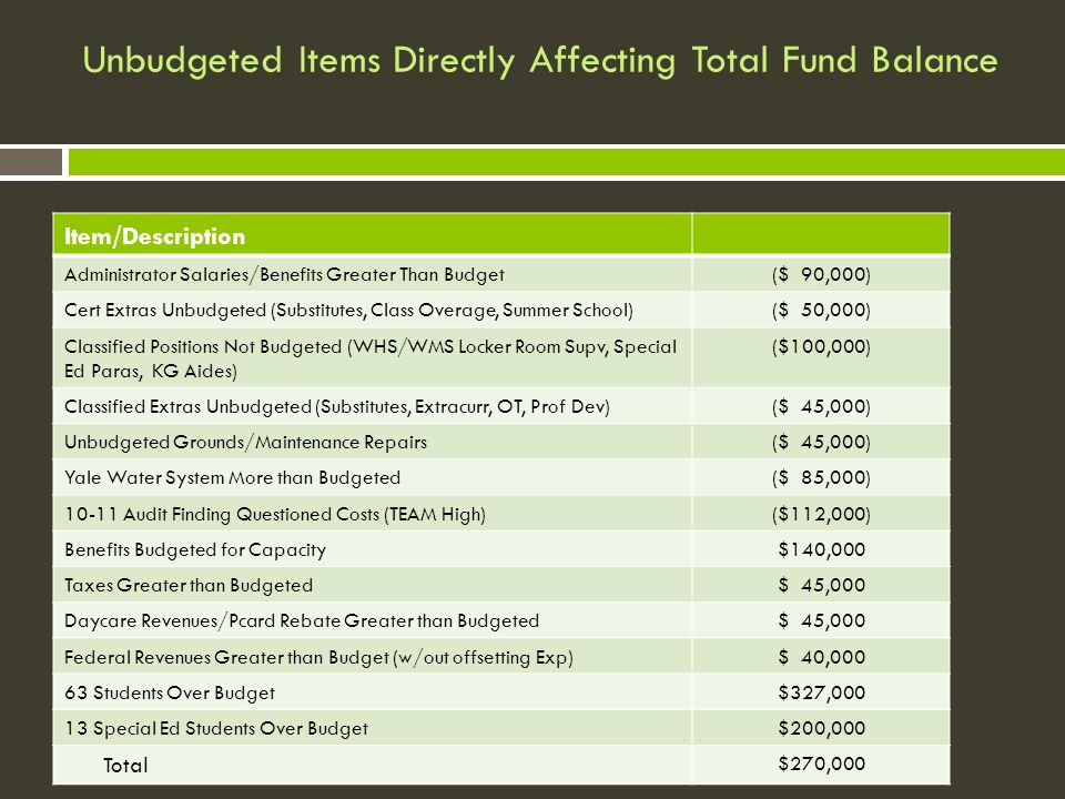 Unbudgeted Items Directly Affecting Total Fund Balance Item/Description Administrator Salaries/Benefits Greater Than Budget($ 90,000) Cert Extras Unbudgeted (Substitutes, Class Overage, Summer School)($ 50,000) Classified Positions Not Budgeted (WHS/WMS Locker Room Supv, Special Ed Paras, KG Aides) ($100,000) Classified Extras Unbudgeted (Substitutes, Extracurr, OT, Prof Dev)($ 45,000) Unbudgeted Grounds/Maintenance Repairs($ 45,000) Yale Water System More than Budgeted($ 85,000) 10-11 Audit Finding Questioned Costs (TEAM High)($112,000) Benefits Budgeted for Capacity $140,000 Taxes Greater than Budgeted $ 45,000 Daycare Revenues/Pcard Rebate Greater than Budgeted $ 45,000 Federal Revenues Greater than Budget (w/out offsetting Exp) $ 40,000 63 Students Over Budget $327,000 13 Special Ed Students Over Budget $200,000 Total $270,000