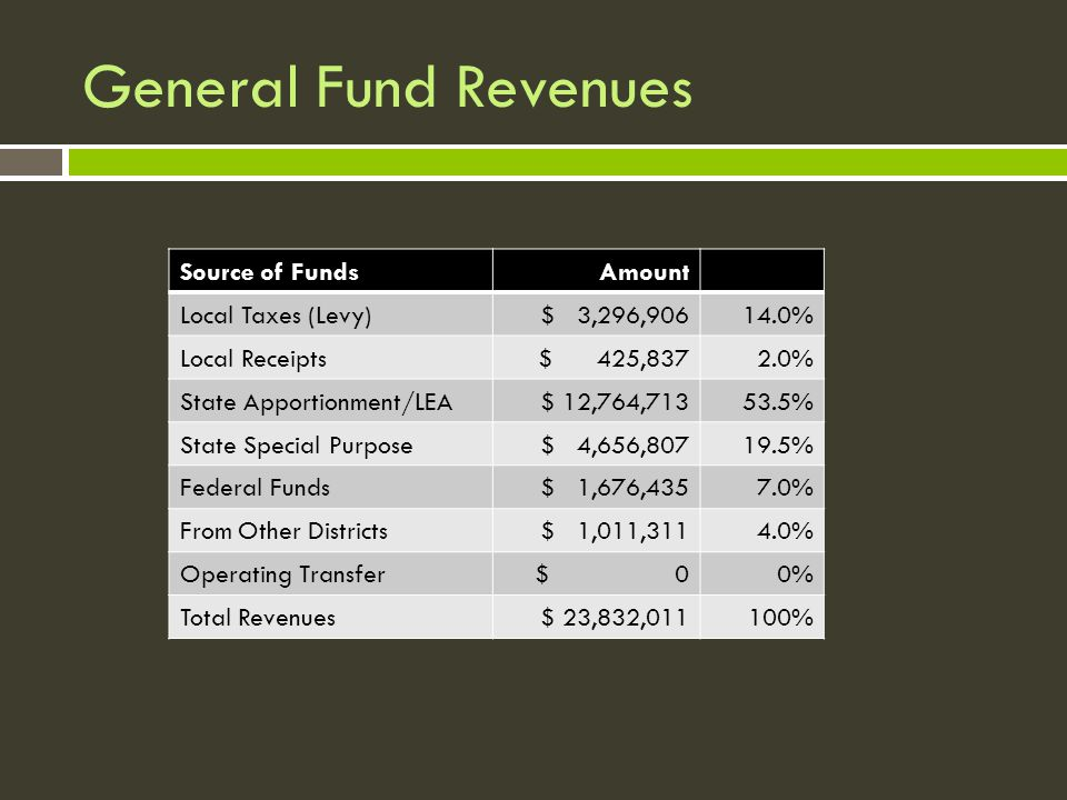 General Fund Revenues Source of FundsAmount Local Taxes (Levy)$ 3,296,90614.0% Local Receipts$ 425,8372.0% State Apportionment/LEA$ 12,764,71353.5% State Special Purpose$ 4,656,80719.5% Federal Funds$ 1,676,4357.0% From Other Districts$ 1,011,3114.0% Operating Transfer$ 00% Total Revenues$ 23,832,011100%