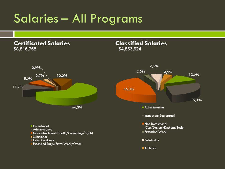Salaries – All Programs $8,816,758$4,833,924