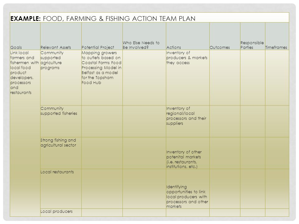 EXAMPLE: FOOD, FARMING & FISHING ACTION TEAM PLAN GoalsRelevant AssetsPotential Project Who Else Needs to Be Involved ActionsOutcomes Responsible PartiesTimeframes Link local farmers and fishermen with local food product developers, processors and restaurants Community supported agriculture programs Mapping growers to outlets based on Coastal Farms Food Processing Model in Belfast as a model for the Topsham Food Hub Inventory of producers & markets they access Community supported fisheries Inventory of regional/local processors and their suppliers Strong fishing and agricultural sector Inventory of other potenital markets (i.e.
