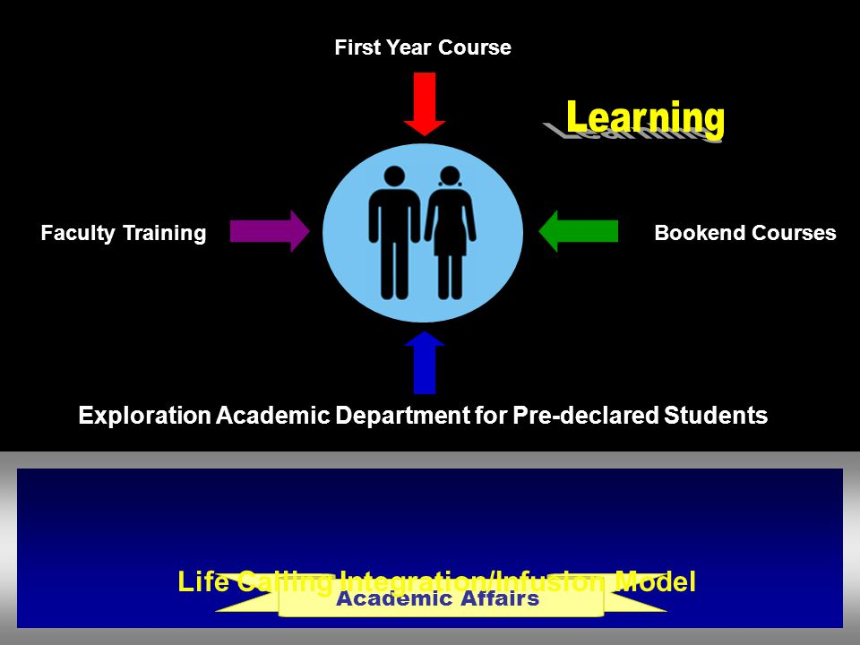 Exploration Academic Department for Pre-declared Students First Year Course Bookend Courses Faculty Training Academic Affairs Life Calling Integration