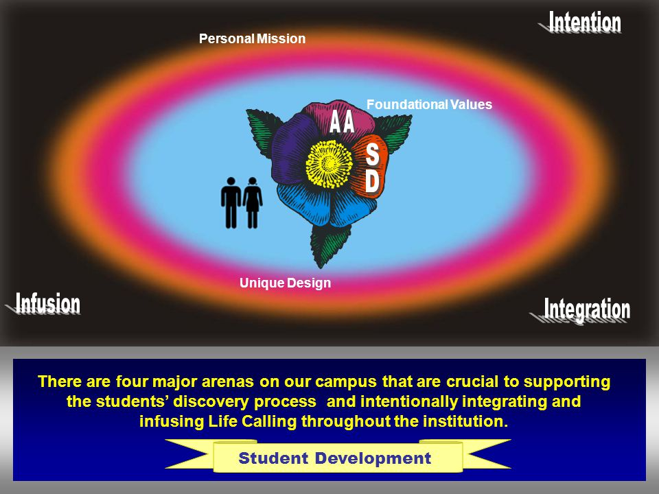 Student Development Foundational Values Unique Design Personal Mission There are four major arenas on our campus that are crucial to supporting the st