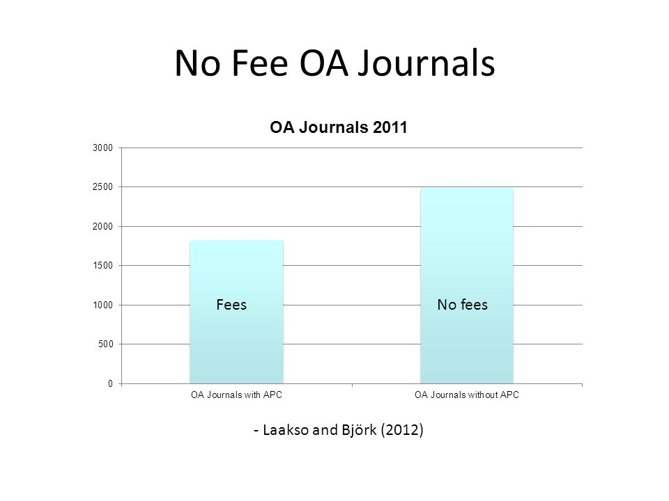 No Fee OA Journals - Laakso and Björk (2012) No feesFees