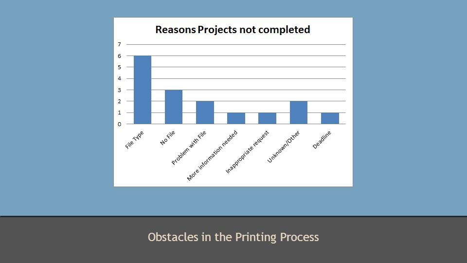 Obstacles in the Printing Process