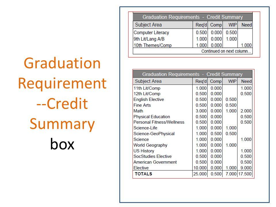 Graduation Requirement --Credit Summary box