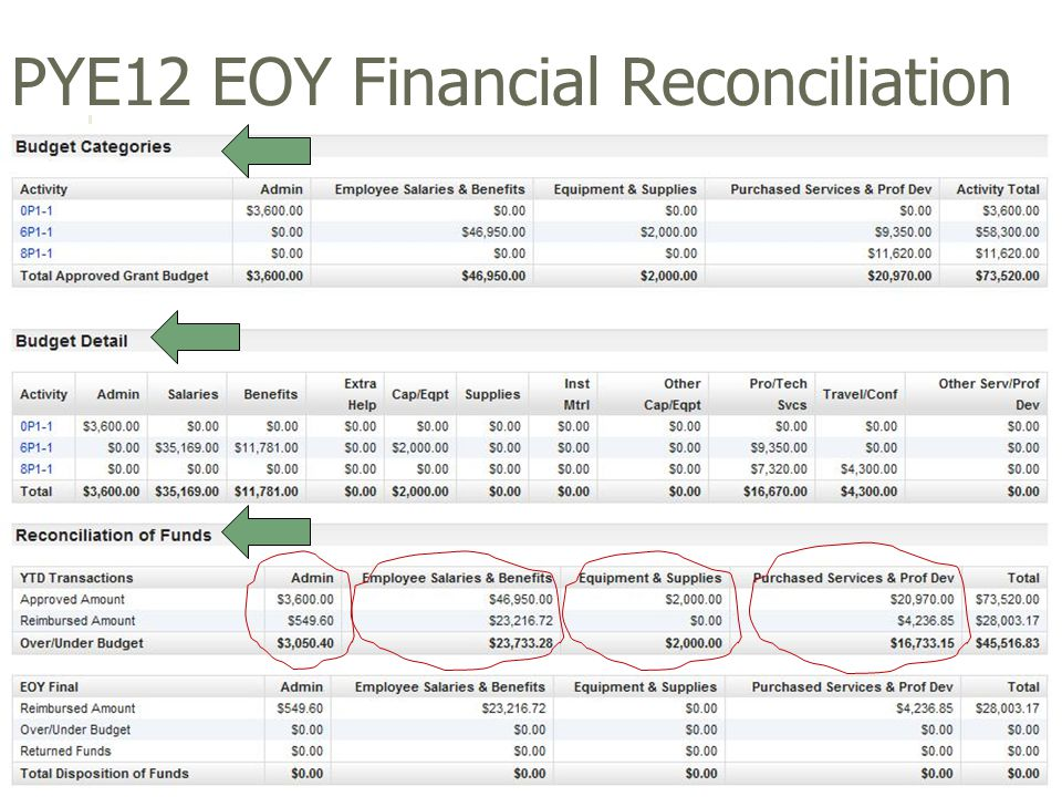 PYE12 EOY Financial Reconciliation