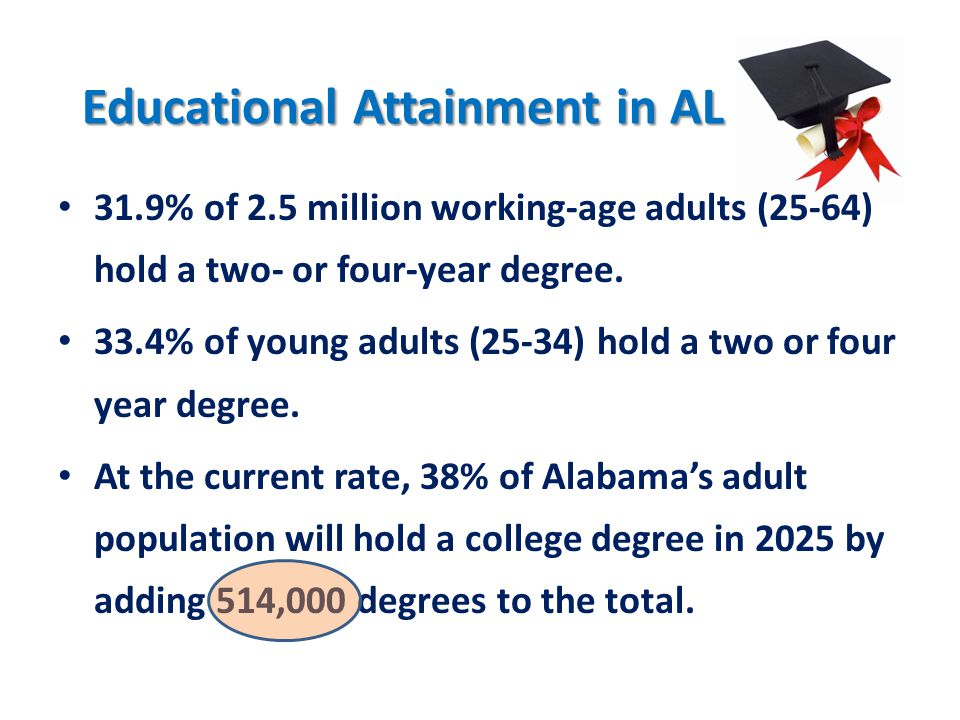 Educational Attainment in AL Educational Attainment in AL 31.9% of 2.5 million working-age adults (25-64) hold a two- or four-year degree.
