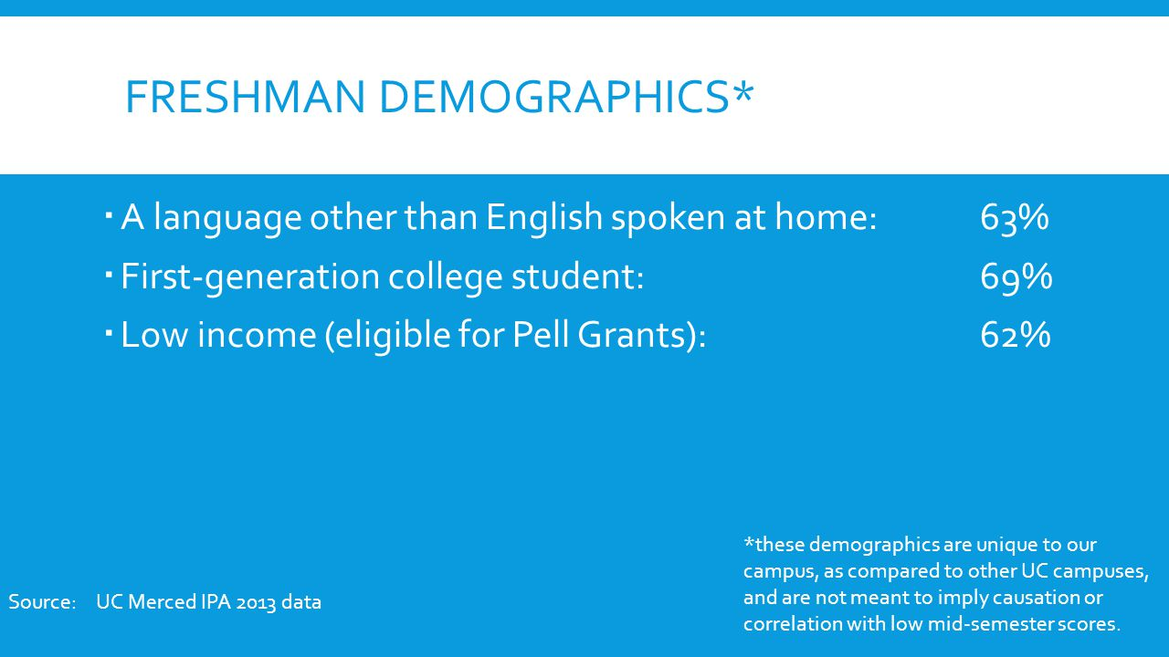 FRESHMAN DEMOGRAPHICS*  A language other than English spoken at home:63%  First-generation college student:69%  Low income (eligible for Pell Grants):62% Source:UC Merced IPA 2013 data *these demographics are unique to our campus, as compared to other UC campuses, and are not meant to imply causation or correlation with low mid-semester scores.