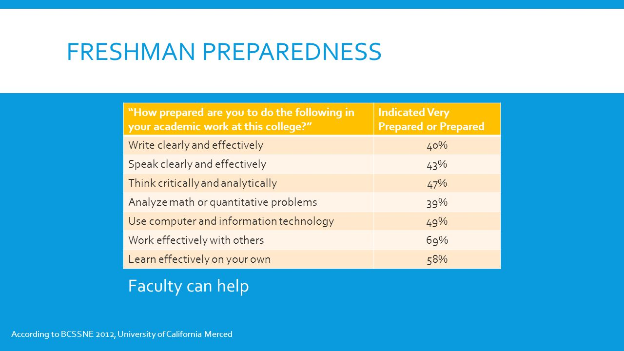 FRESHMAN PREPAREDNESS How prepared are you to do the following in your academic work at this college Indicated Very Prepared or Prepared Write clearly and effectively40% Speak clearly and effectively43% Think critically and analytically47% Analyze math or quantitative problems39% Use computer and information technology49% Work effectively with others69% Learn effectively on your own58% Faculty can help According to BCSSNE 2012, University of California Merced