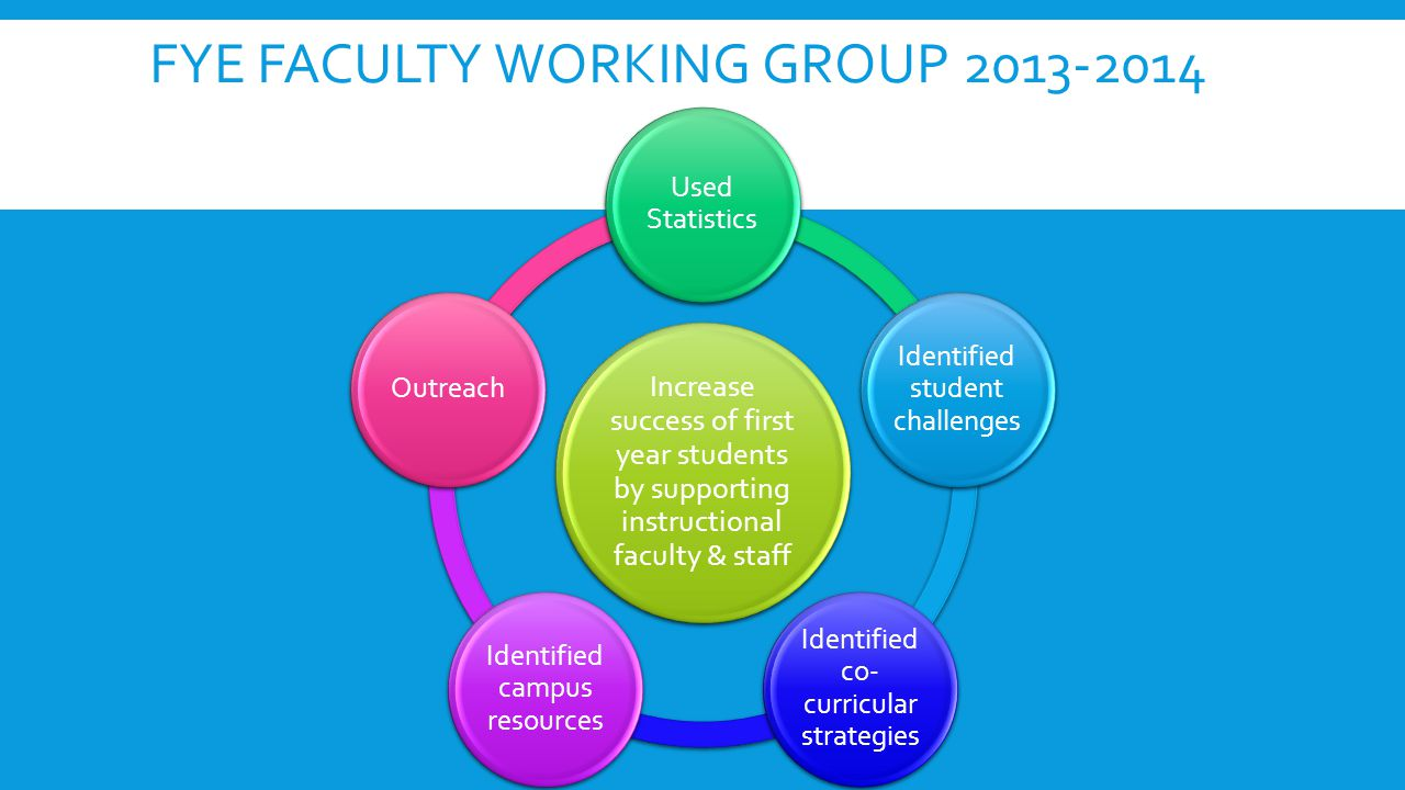FYE FACULTY WORKING GROUP 2013-2014 Increase success of first year students by supporting instructional faculty & staff Used Statistics Identified student challenges Identified co- curricular strategies Identified campus resources Outreach