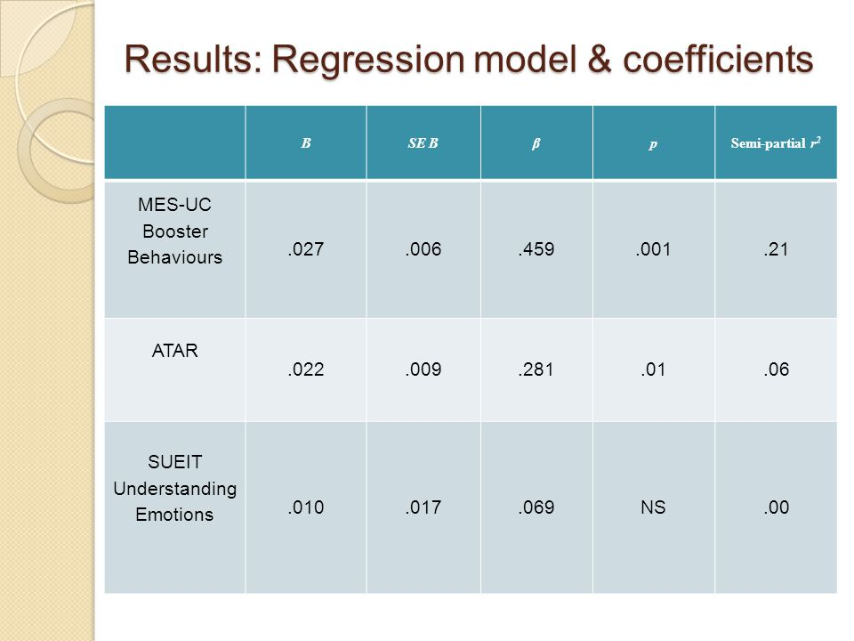 Results: Regression model & coefficients BSE BβpSemi-partial r 2 MES-UC Booster Behaviours.027.006.459.001.21 ATAR.022.009.281.01.06 SUEIT Understandi