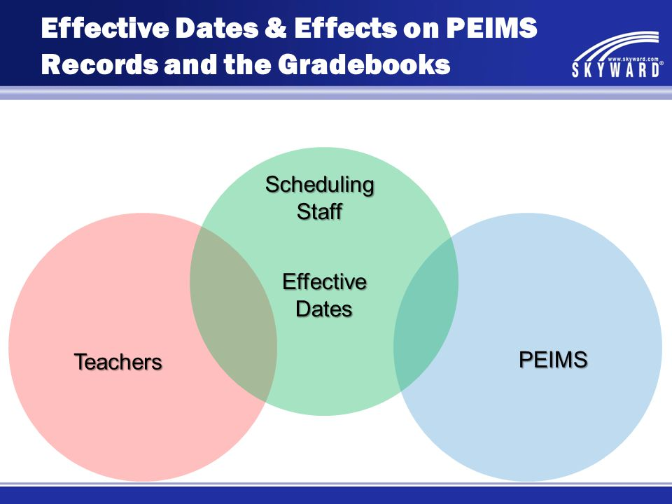 Teachers PEIMS Scheduling Staff Effective Dates Effective Dates & Effects on PEIMS Records and the Gradebooks