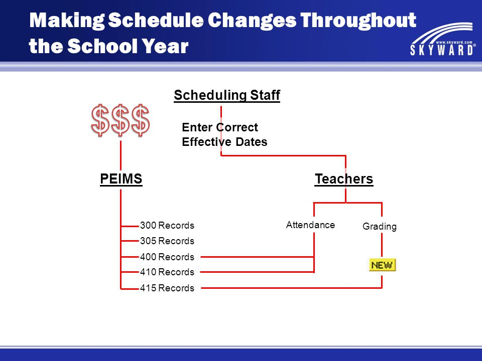Scheduling Staff Enter Correct Effective Dates Teachers Attendance Grading PEIMS 300 Records 305 Records 400 Records 410 Records 415 Records Making Schedule Changes Throughout the School Year