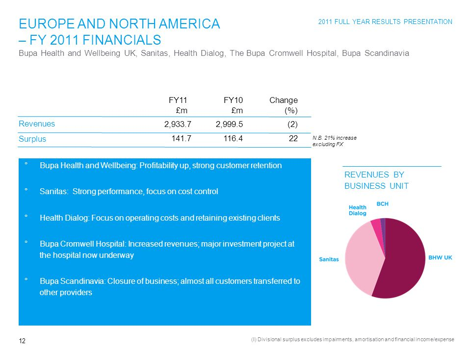 2011 FULL YEAR RESULTS PRESENTATION 12 EUROPE AND NORTH AMERICA – FY 2011 FINANCIALS Revenues Surplus 2,999.5 116.4 (2) 22 FY11 £m FY10 £m Change (%) Bupa Health and Wellbeing UK, Sanitas, Health Dialog, The Bupa Cromwell Hospital, Bupa Scandinavia REVENUES BY BUSINESS UNIT 2,933.7 141.7 (I) Divisional surplus excludes impairments, amortisation and financial income/expense N.B.