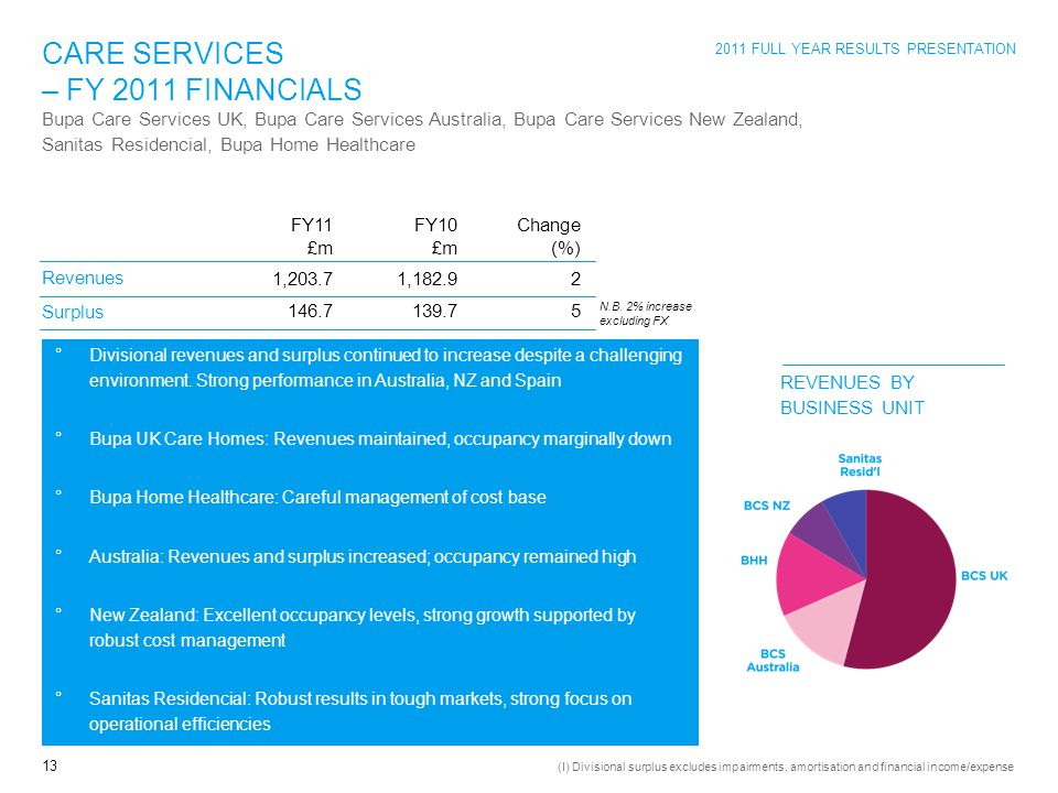2011 FULL YEAR RESULTS PRESENTATION 13 CARE SERVICES – FY 2011 FINANCIALS Revenues Surplus 1,182.9 139.7 2525 FY11 £m FY10 £m Change (%) Bupa Care Services UK, Bupa Care Services Australia, Bupa Care Services New Zealand, Sanitas Residencial, Bupa Home Healthcare 1,203.7 146.7 (I) Divisional surplus excludes impairments, amortisation and financial income/expense N.B.