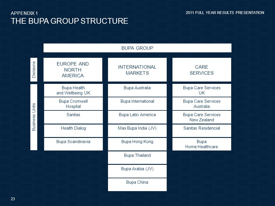 2011 FULL YEAR RESULTS PRESENTATION 23 THE BUPA GROUP STRUCTURE APPENDIX 1 BUPA GROUP EUROPE AND NORTH AMERICA Bupa Australia Bupa International Bupa Latin America Max Bupa India (JV) Bupa Hong Kong Bupa Thailand Bupa Arabia (JV) Bupa China Bupa Health and Wellbeing UK Bupa Cromwell Hospital Sanitas Health Dialog Bupa Scandinavia Bupa Care Services UK Bupa Care Services Australia Bupa Care Services New Zealand Sanitas Residencial Bupa Home Healthcare Business Units Divisions INTERNATIONAL MARKETS CARE SERVICES