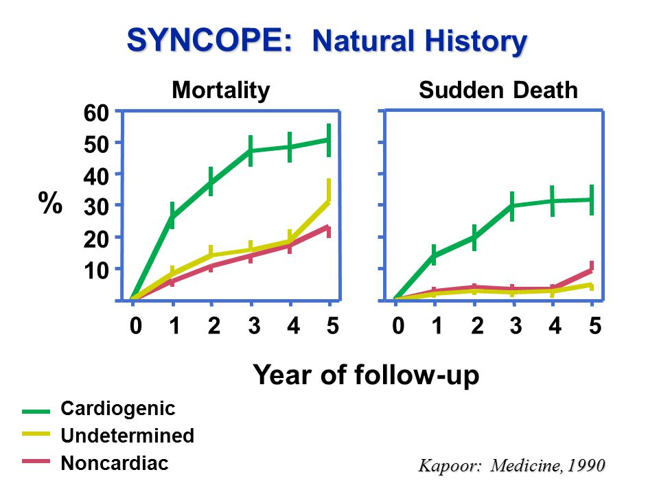 SYNCOPE: Natural History Kapoor: Medicine, 1990 10 20 30 40 50 60 012345012345 Year of follow-up % Cardiogenic Undetermined Noncardiac MortalitySudden Death