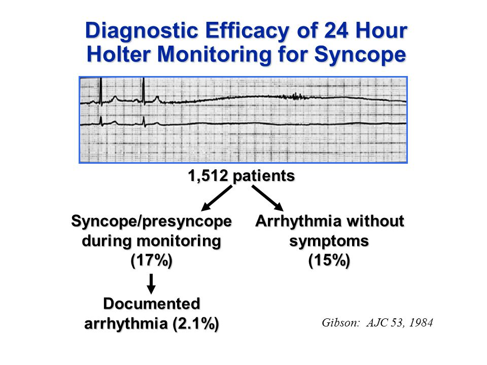 Diagnostic Efficacy of 24 Hour Holter Monitoring for Syncope Gibson: AJC 53, 1984 Syncope/presyncope during monitoring (17%) Arrhythmia without symptoms(15%) 1,512 patients Documented arrhythmia (2.1%)