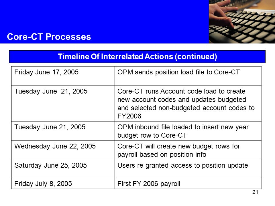 21 Core-CT Processes Timeline Of Interrelated Actions (continued) Friday June 17, 2005OPM sends position load file to Core-CT Tuesday June 21, 2005Core-CT runs Account code load to create new account codes and updates budgeted and selected non-budgeted account codes to FY2006 Tuesday June 21, 2005OPM inbound file loaded to insert new year budget row to Core-CT Wednesday June 22, 2005Core-CT will create new budget rows for payroll based on position info Saturday June 25, 2005Users re-granted access to position update Friday July 8, 2005First FY 2006 payroll
