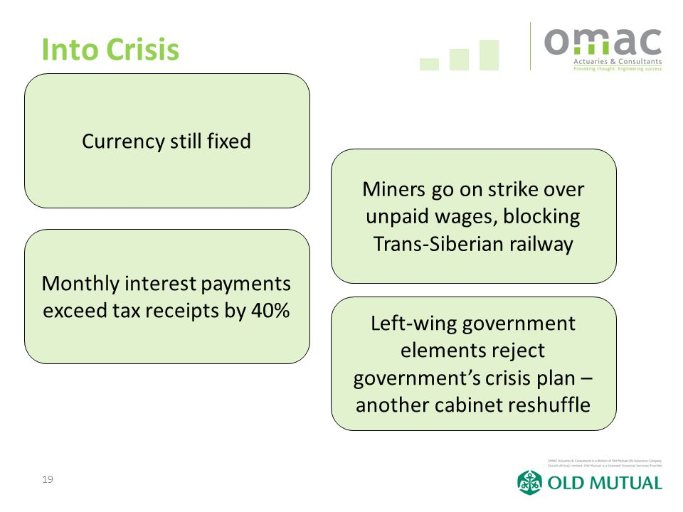 19 Into Crisis Currency still fixed Miners go on strike over unpaid wages, blocking Trans-Siberian railway Monthly interest payments exceed tax receipts by 40% Left-wing government elements reject government's crisis plan – another cabinet reshuffle
