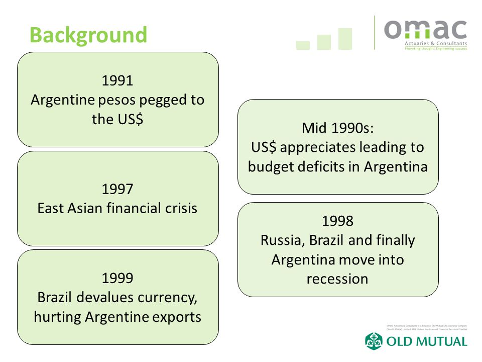 24 Background 1991 Argentine pesos pegged to the US$ 1997 East Asian financial crisis 1999 Brazil devalues currency, hurting Argentine exports Mid 1990s: US$ appreciates leading to budget deficits in Argentina 1998 Russia, Brazil and finally Argentina move into recession