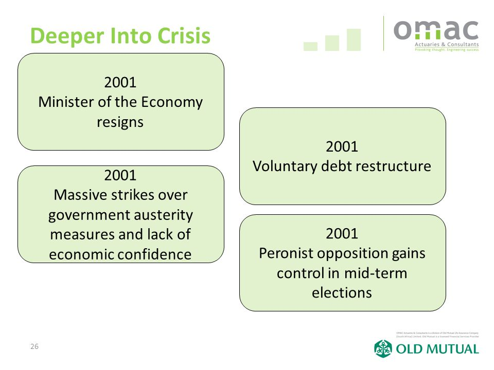 26 Deeper Into Crisis 2001 Minister of the Economy resigns 2001 Voluntary debt restructure 2001 Massive strikes over government austerity measures and