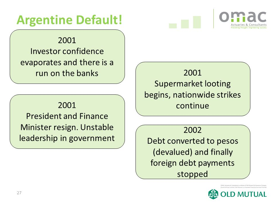 27 Argentine Default! 2001 Investor confidence evaporates and there is a run on the banks 2001 Supermarket looting begins, nationwide strikes continue