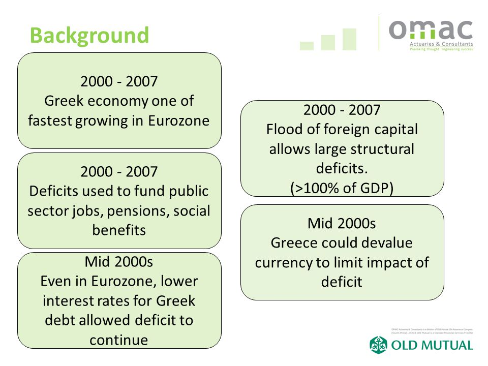 30 Background Greek economy one of fastest growing in Eurozone Deficits used to fund public sector jobs, pensions, social benefits Mid 2000s Even in Eurozone, lower interest rates for Greek debt allowed deficit to continue Flood of foreign capital allows large structural deficits.