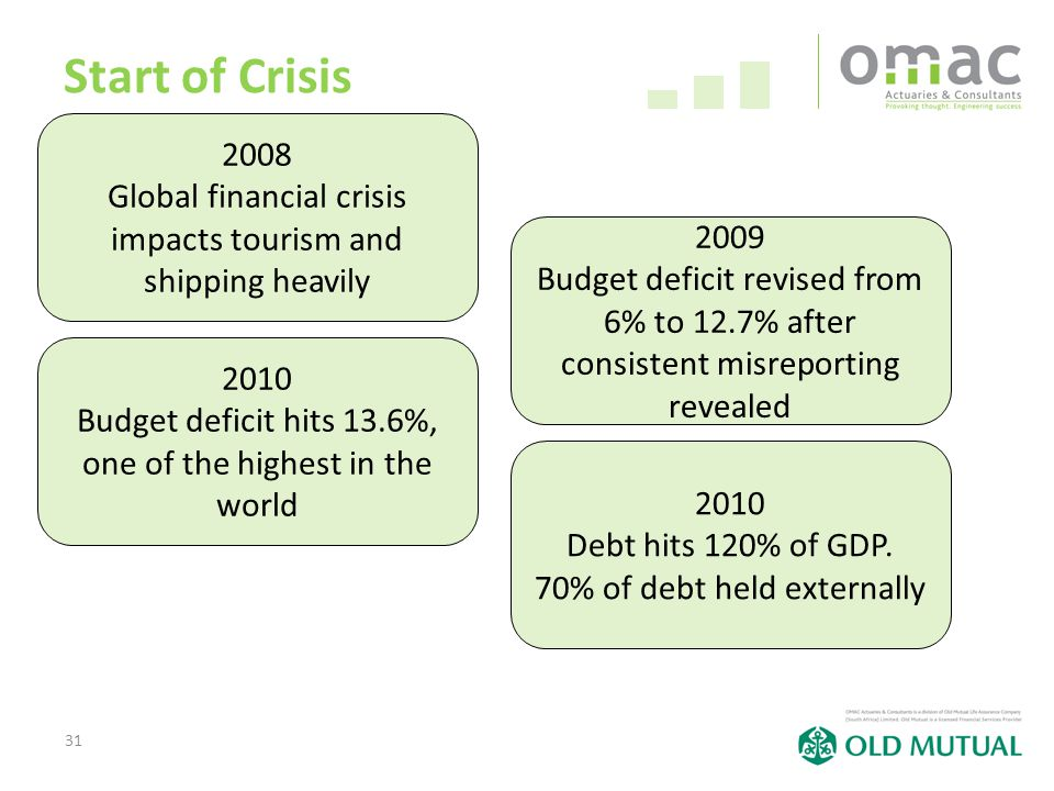 31 Start of Crisis 2008 Global financial crisis impacts tourism and shipping heavily 2009 Budget deficit revised from 6% to 12.7% after consistent misreporting revealed 2010 Budget deficit hits 13.6%, one of the highest in the world 2010 Debt hits 120% of GDP.