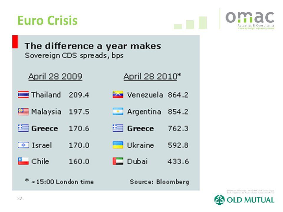 32 Euro Crisis